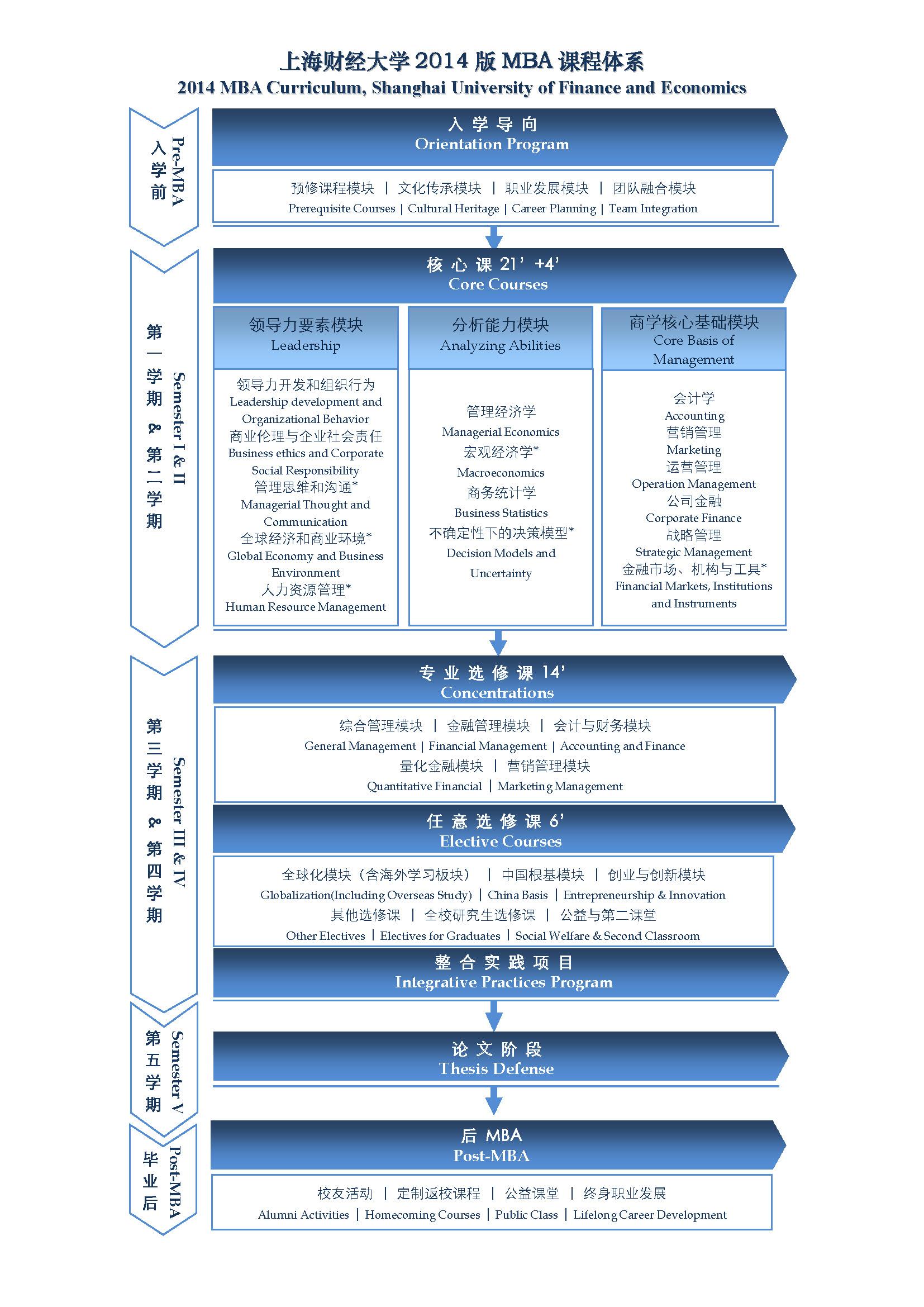 1.2014版MBA课程体系_2017.7.13.jpg